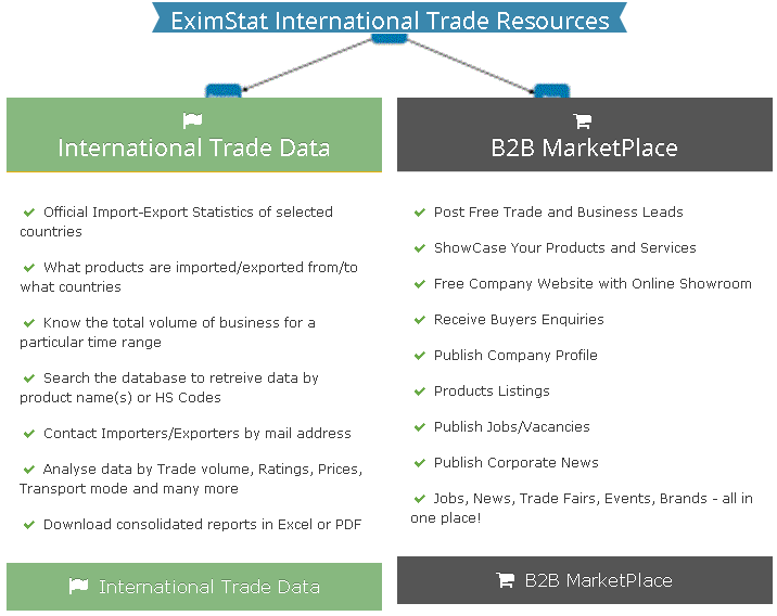 Eximstat Import-Export Opportunities World-wide.